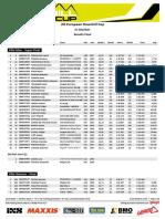 Result Final EDC#1 Maribor 2018