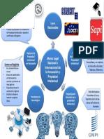 Diagrama Radial Marco Legal Nacional e Internacional de La Innovación y Propiedad Intelectual