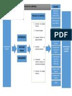 Mapa de Proceso Gestion