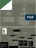 Mapa Conceptual Teorias Administrativas