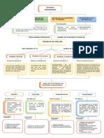 Mapa Conceptual Técnicas de Análisis Financiero