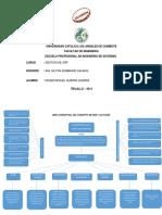 233127073 Mapa Conceptual Del Concepto de Scm y Las Fases