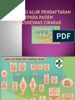 7.1.1.4 Sosialisasi Alur Pendaftaran Kepada Pasien Pendaftaran