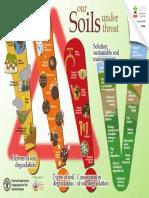 Soils under Threat.pdf
