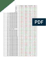 Data Dow Jones 2