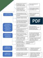 Mapa Historia de La Gestion Administrativa