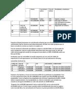 Operaciones crediticias propuestas
