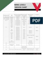 Swim Conversion Chart
