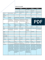 DSI Synth Comparison Chart