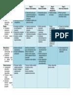 Proceso Generico de Desarrollo