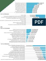 Top pérdidas y utilidades de EPS e IPS en Colombia