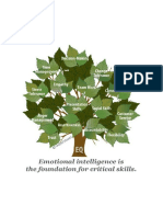 Emotional Intelligence is the Foundation for a Host of Critical Skills