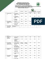 9.1.1.3.b. Pelaporan Berkala Indikator Mutu Layanan Klinis Triwulan Ke 1 2018