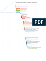 Linea de Tiempo Del Origen y Evolucion Del Sistema Financiero Colombiano