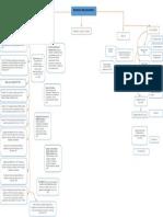 323632625-Mapa-Conceptual-Psicologia-Organizacional.docx