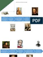 Linea de tiempo de la historia de la sociologia