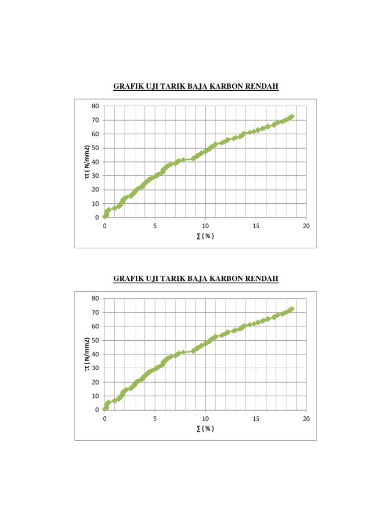 Grafik uji tarik baja karbon rendah 1532797539v1 ccuart Images
