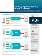 Carrier Aggregation Infographic