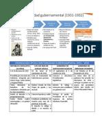 Cronología Inestabilidad Gubernamental 1931-1932