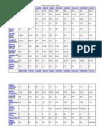 Planetary Fact Sheet