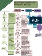 Flujograma Etapas de Un Proyecto de Inversion, Según La Metodología General Ajustada( Mga)