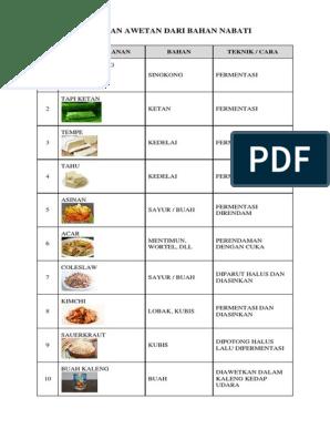 Makanan Awetan Dari Bahan Nabati Adalah Kumpulan Bahan