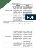 sed322 professional growth plan