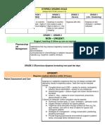 Dyspnea Grading Scale