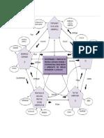 Diagrama de Procesos. Luchita y Mari