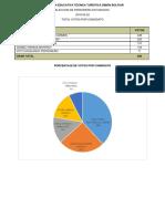 Resultado Elecciones Gobierno Escolar