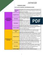 Summary Chart. Methodologies.pdf