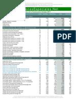 Costos de Materiales en La Construccion 2017