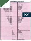 Tablas para leer numeros grandes y pequeños1.pdf