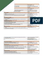 gilbert ceptc dispostions self-evaluation