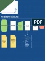 name change process1
