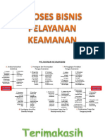 DIAGRAM PROSES BISNIS PELAYANAN KEAMANAN.pptx