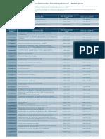 Referencial Nacional de Procedimentos Fisioterapêuticos RNPF 2018