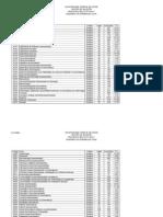 Relação Candidatos vagas 2010-1 UFG