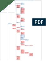 Diagrama Pert Casacancha