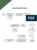 FLUJOGRAMA EVALUACIÓN POLIGRÁFICA