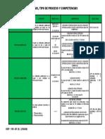 20091001-CUANTIAS_TIPODEPROCESOYCOMPETENCIAS