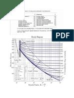 Diagrama de Moody, Graficas de Rugosidad y Desidades Del Agua