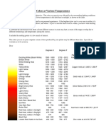 Furnace Temperature Colors.