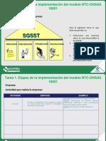 Etapas de La Implementación Del Modelo NTC OHSAS 18001