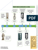 linea del tiempo del pensamiento economico antiguo ( aportes a la economia)