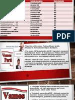 La Politica en El Peru