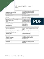 SSCR LAW Pre Requisite Guide
