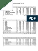 Estimasi Budget DLH Ekoregion