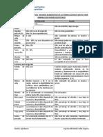 315002830-Niveles-de-Uso-de-Algunos-Insumos-Alimenticios-en-La-Formulacion-de-Dietas-Para-Animales-de-Interes-Zootecnico.docx
