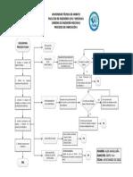 Diagrama Soldadura Fcaw
